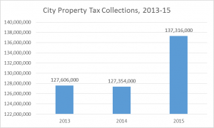 2016 city property tax collections