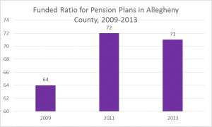 2016 pension ratio