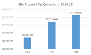 2017 city property tax collections