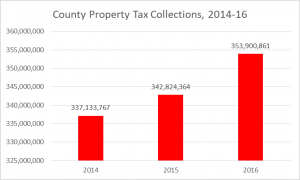 2017 county property tax collections