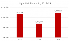 2017 light rail ridership