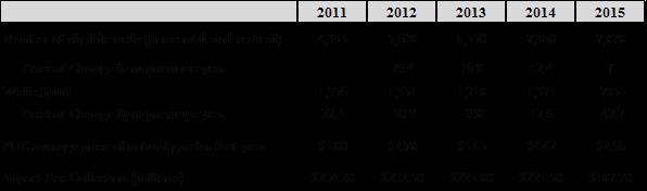2016 shale impact fee