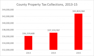 2016 county property tax collections