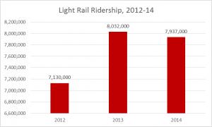 2016 light rail ridership
