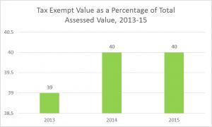 2016 tax exempt